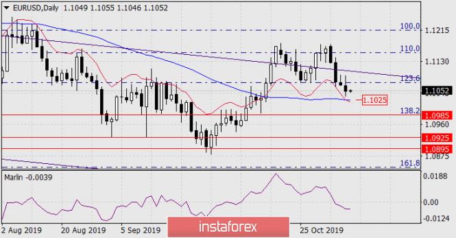 Forecast for EUR/USD on November 8, 2019