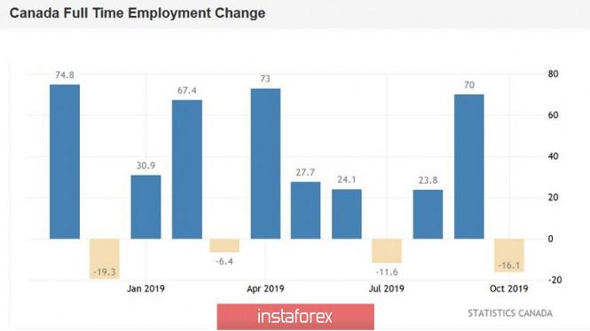 USDCAD. «Луни» между двух огней: слабый рынок труда и громкие заявления Трампа