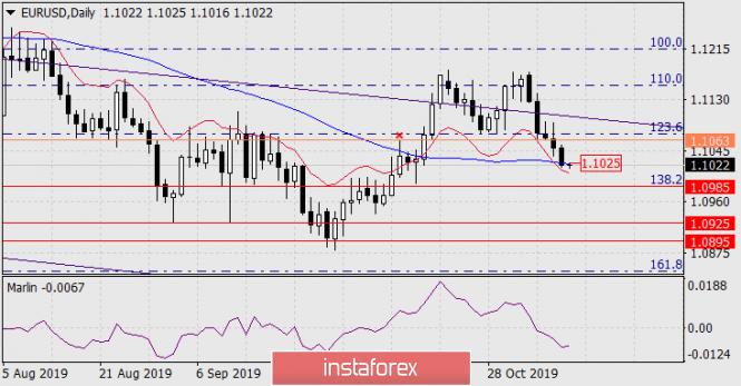 Forecast for EUR/USD on November 11, 2019
