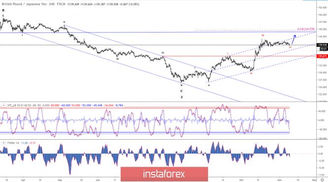 Elliott wave analysis of GBP/JPY for November 11, 2019