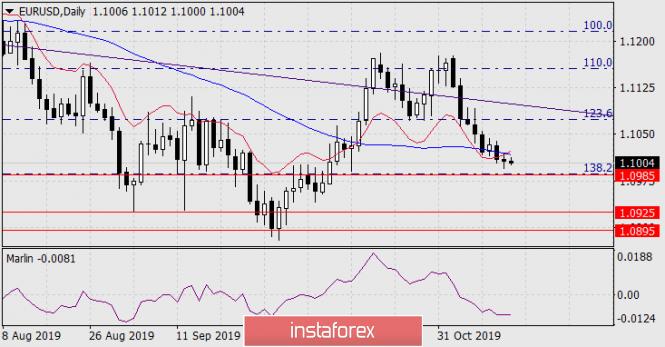Forecast for EUR/USD on November 14, 2019