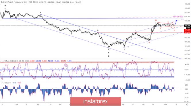 Elliott wave analysis of GBP/JPY for November 14 - 2019