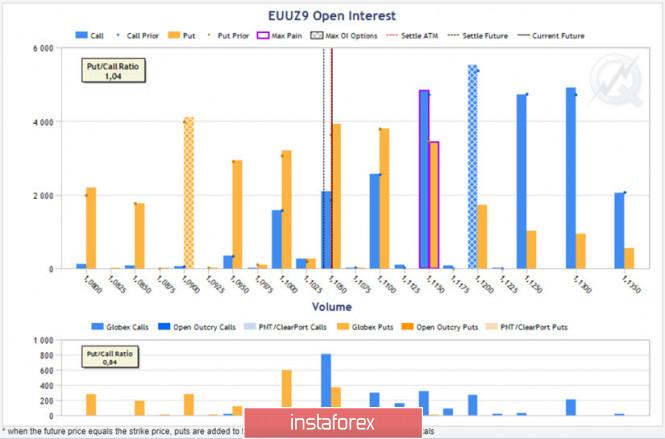 Прогноз курса EURUSD – фундаментальный и технический взгляд