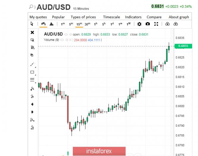 Australian dollar: attempt at growth failed