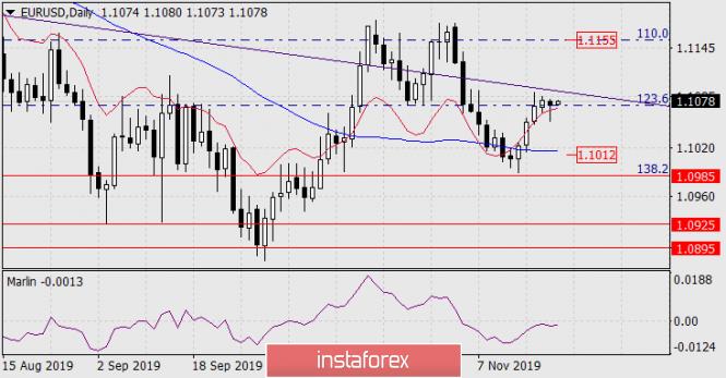 Forecast for EUR/USD on November 21, 2019