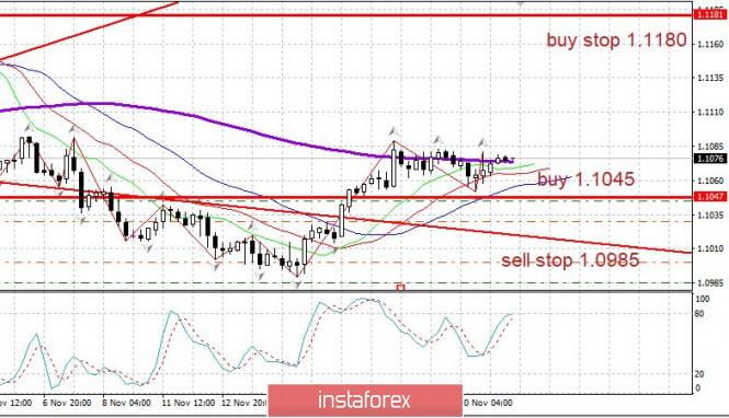 Trading plan EURUSD 11/21/2019