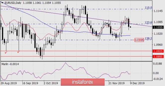 Forecast for EUR/USD on December 9, 2019