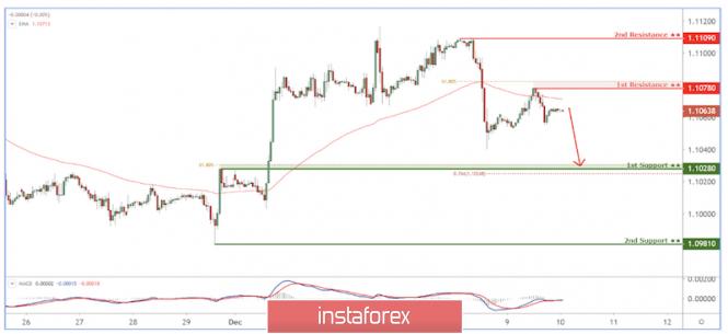 EUR/USD reacting below resistance, potential drop!