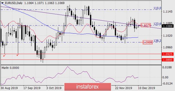 Forecast for EUR/USD on December 10, 2019