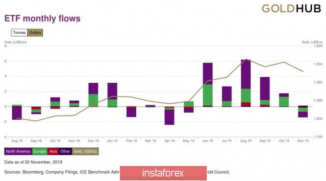 analytics5df3ccc706577 - Золото (Gold) – перспективы цены в декабре 2019 и январе 2020 года