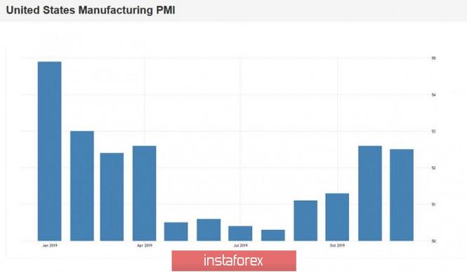 EUR/USD: пессимизм доллара из-за Manufacturing PMI и сдержанный оптимизм евро за счёт Гиндоса