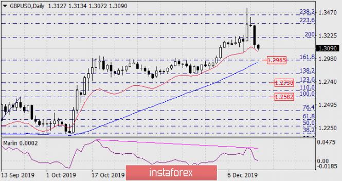 Forecast for GBP/USD on December 18, 2019