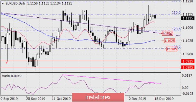 Forecast for EUR/USD on December 18, 2019