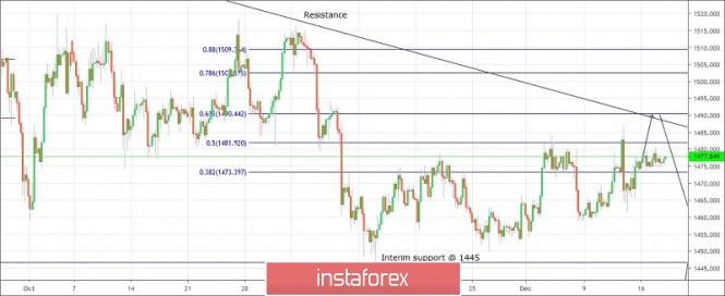 Trading plan for Gold for December 18, 2019
