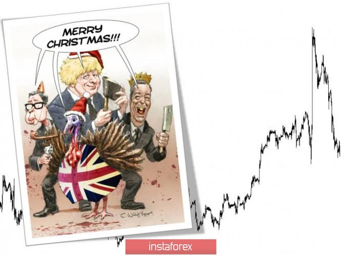 Торговые рекомендации по валютной паре GBPUSD – расстановка торговых ордеров (18 декабря)