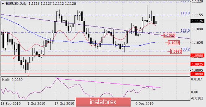 Forecast for EUR/USD on December 19, 2019