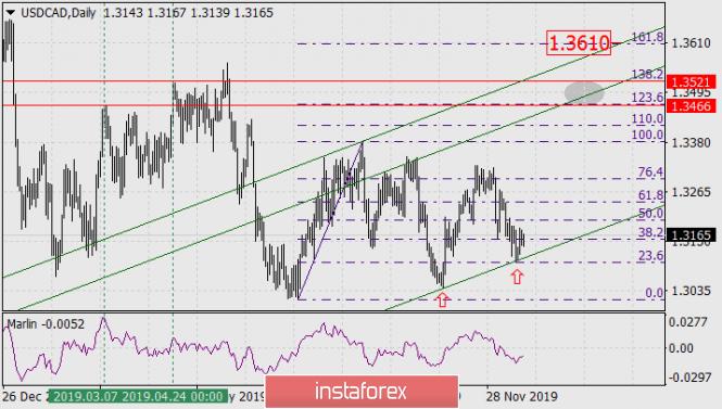 USD/CAD - medium term until March 2020