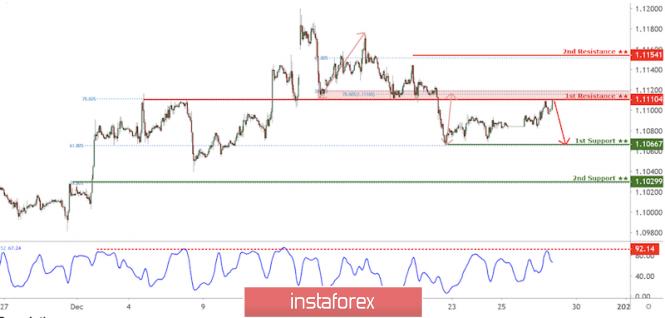 EUR/USD approaching resistance, potential drop!