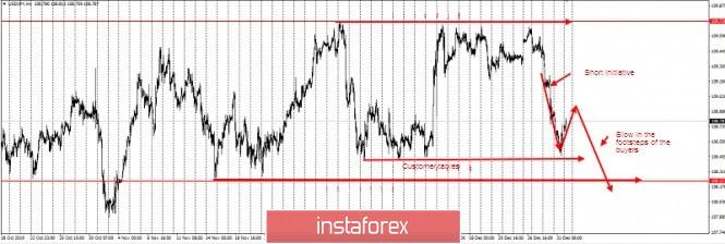 USD/JPY – take profit!