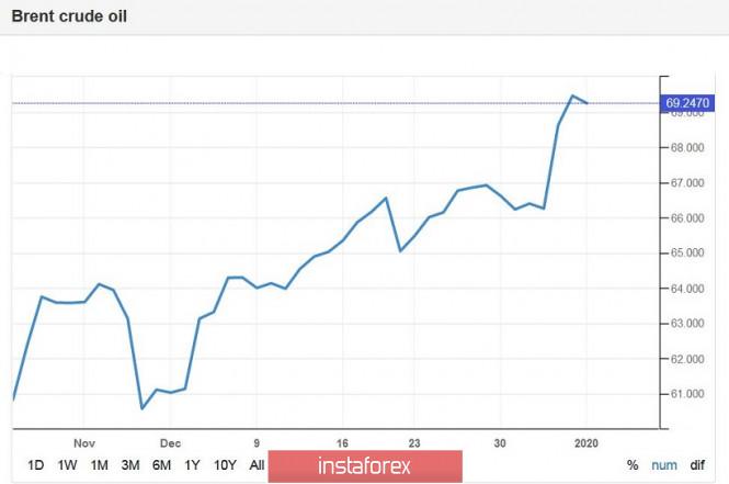 USD/CAD. Монетизация страхов: канадец растёт на фоне паники на нефтяном рынке