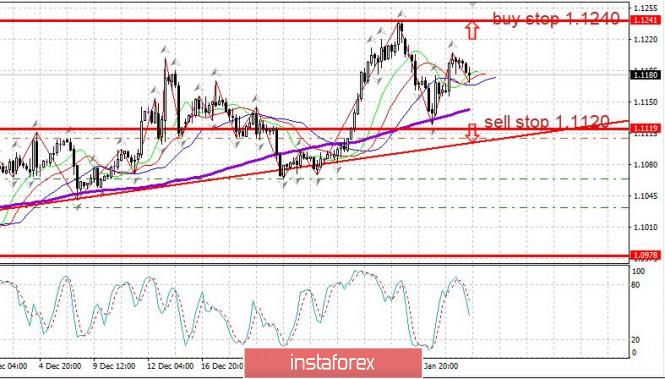 analytics5e1446768d012 - Торговый план EURUSD 07.01. Рынок ждет новостей по США
