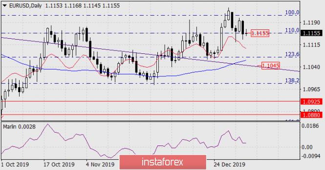 analytics5e154988a5eef - Прогноз по EUR/USD на 8 января 2020 года