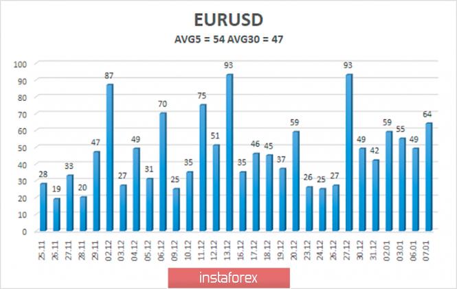 analytics5e1580139af48 - Обзор пары EUR/USD. 8 января. Иран наносит ответный удар по американским базам в Ираке