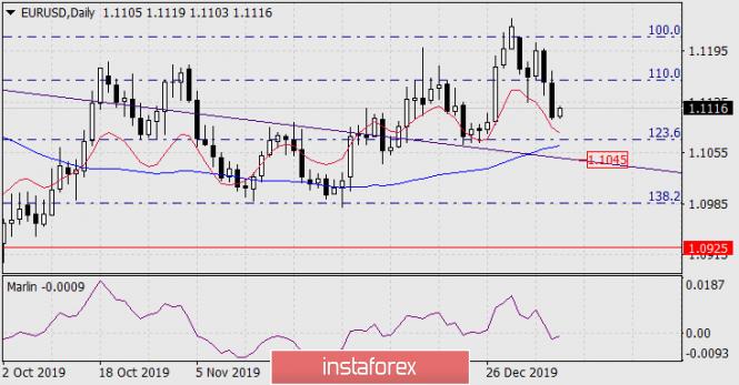 analytics5e1695926a5f5 - Прогноз по EUR/USD на 9 января 2020 года