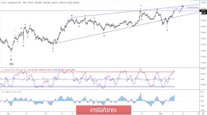 Elliott wave analysis of EUR/JPY for January 14, 2020