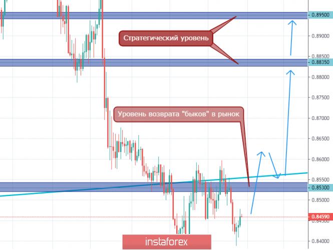 analytics5e312ec1ca9a1 - EUR/GBP. Прогноз с использованием стратегических уровней, анализа опционов биржи СМЕ, а также паттернов для входа в рынок