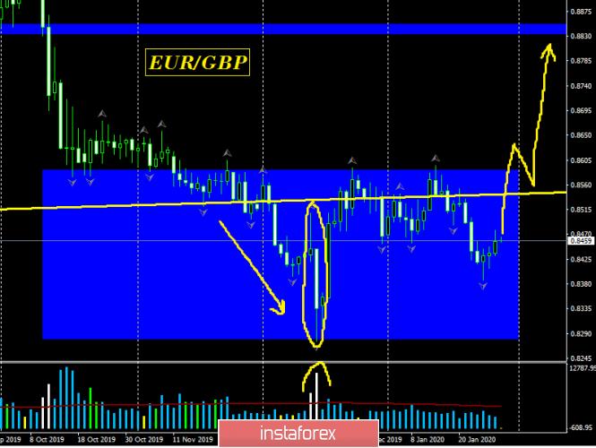 analytics5e312edbddf53 - EUR/GBP. Прогноз с использованием стратегических уровней, анализа опционов биржи СМЕ, а также паттернов для входа в рынок