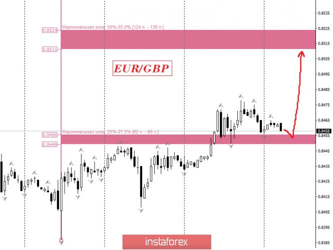 analytics5e312ef1da989 - EUR/GBP. Прогноз с использованием стратегических уровней, анализа опционов биржи СМЕ, а также паттернов для входа в рынок