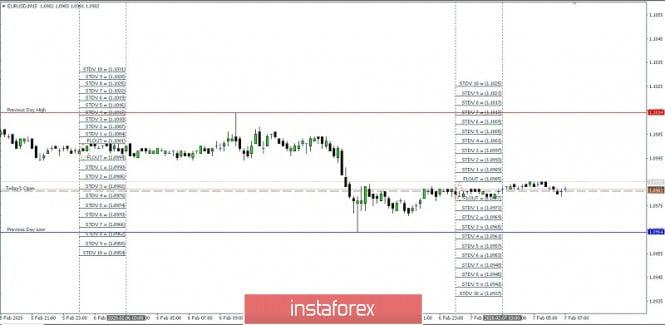 EUR/USD Projection HOD/LOD For FEB 07, 2020