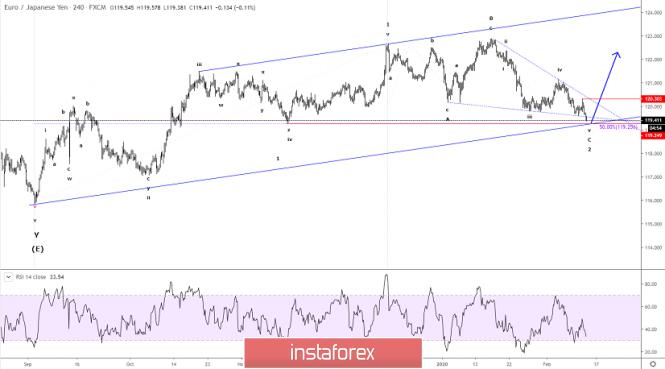 Elliott wave analysis of EUR/JPY for February 13, 2020