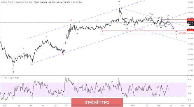 Elliott wave analysis of GBP/JPY for February 13, 2020