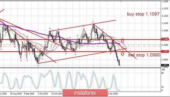 Trading plan 02/13/2020 EURUSD. Euro hit 2019 lows