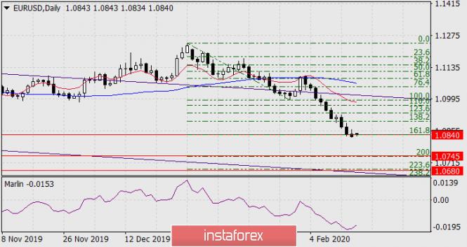 Forecast of EUR/USD on February 17, 2020