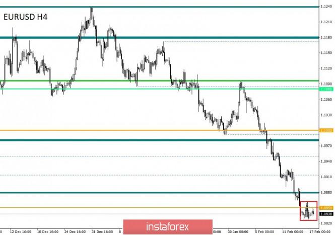 Торговые рекомендации по валютной паре EURUSD – расстановка торговых ордеров (17 февраля)