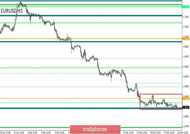 Торговые рекомендации по валютной паре EURUSD – расстановка торговых ордеров (18 февраля)