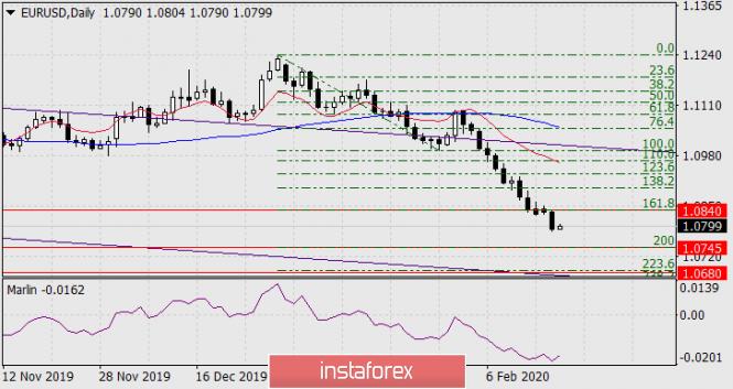 Forecast for EUR/USD on February 19, 2020