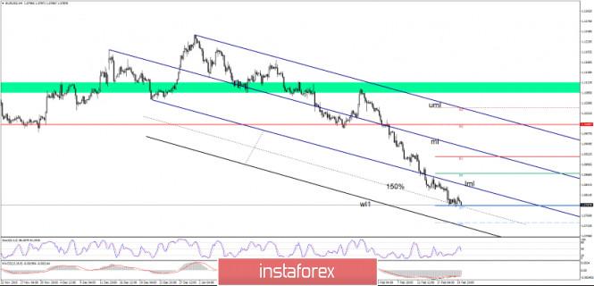 USD Remains Favorite Versus EUR