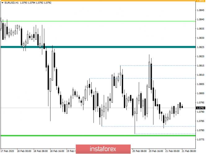 Горящий прогноз по EUR/USD на 21.02.2020 и торговая рекомендация