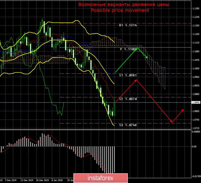 EUR/USD. Итоги прошедшей недели. Евро начинает восстанавливаться после трехнедельного обвала.