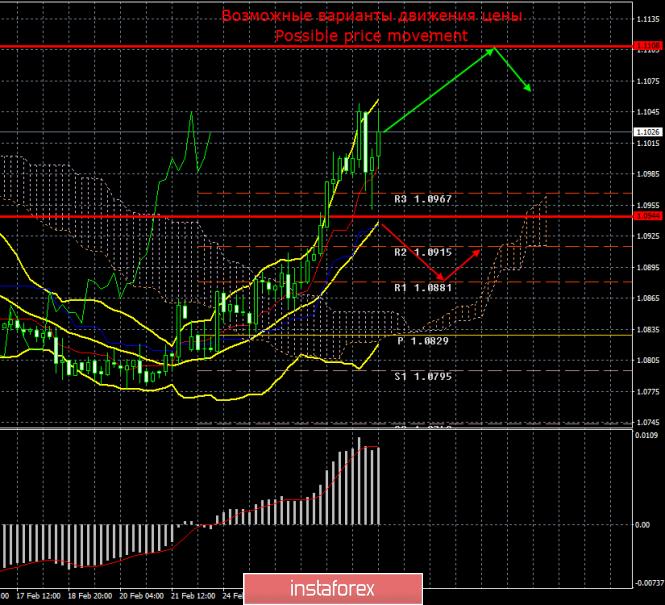 EUR/USD. 29 февраля. Итоги недели. Длительное падение евровалюты сменилось сильным ростом.