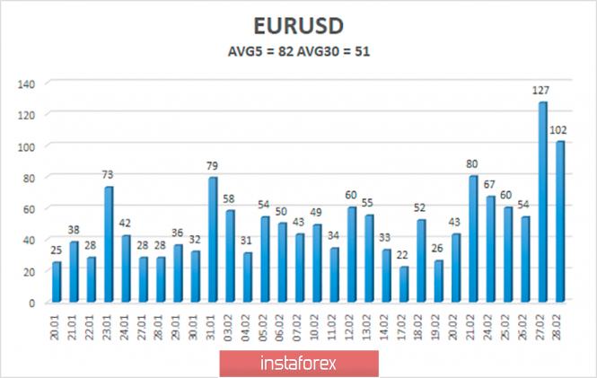 Обзор пары EUR/USD. 2 марта. Джером Пауэлл выразил готовность понизить ключевую ставку ФРС из-за падения фондовых рынков