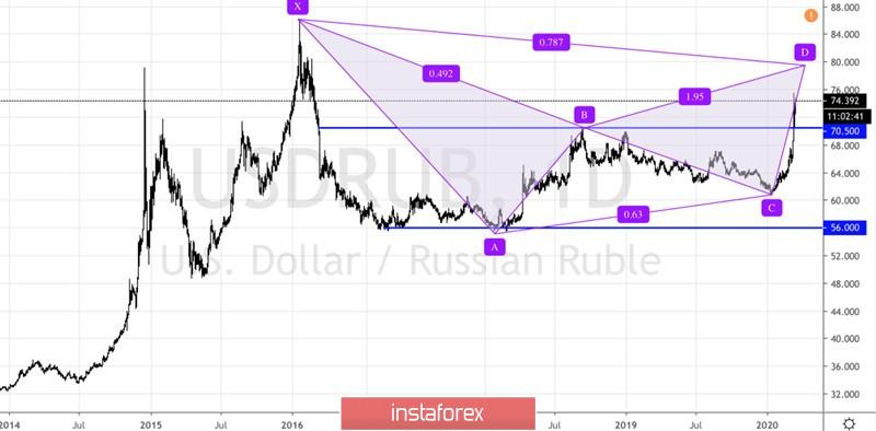 Рубль сорвался со скалы