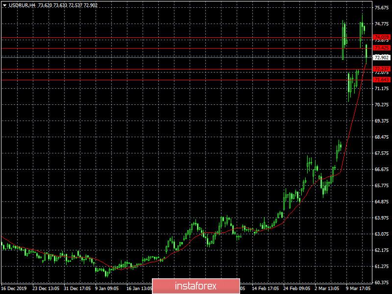 Неужели это он (обзор EUR/USD, GBP/USD и USD/RUB от 13.03.2020)