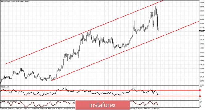 Ichimoku cloud indicator short-term analysis of Gold for March 16, 2020