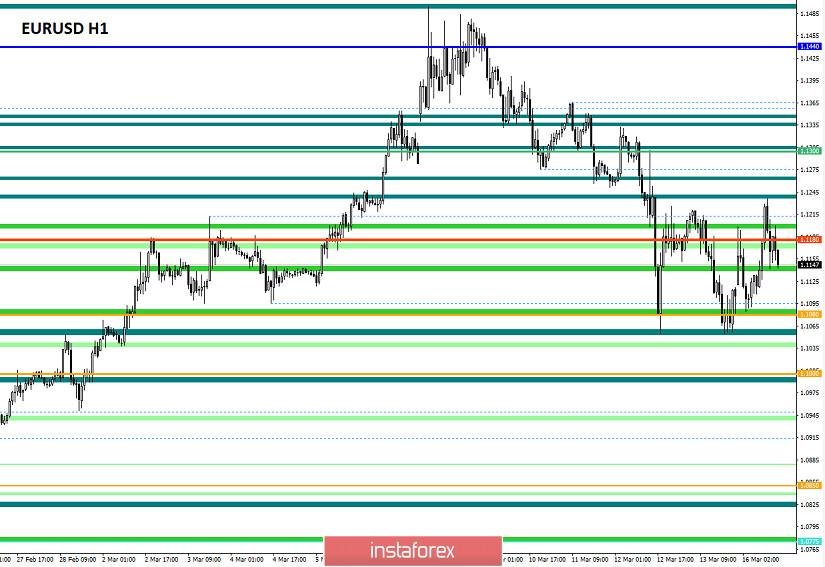Торговые рекомендации по валютной паре EURUSD – расстановка торговых ордеров (16 марта)