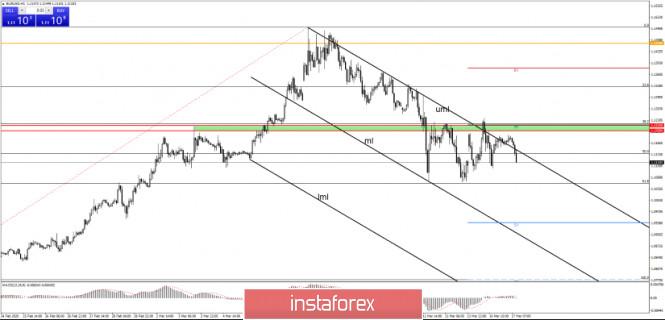 The Pressure Still High On EUR/USD
